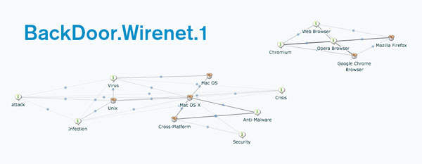 BackDoor.Wirenet.1