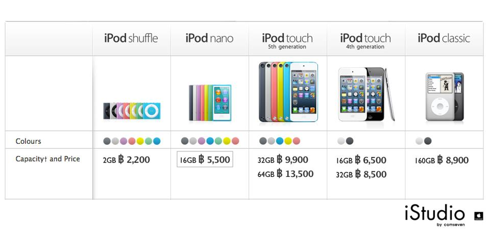ราคา iPod อัพเดทล่าสุด