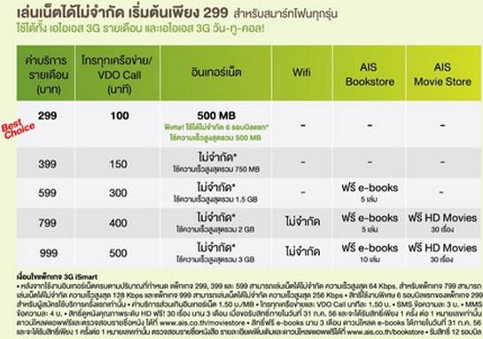 แพ็คเกจ AIS 3G รายเดือน 3G iSmart Package 2100 MHz