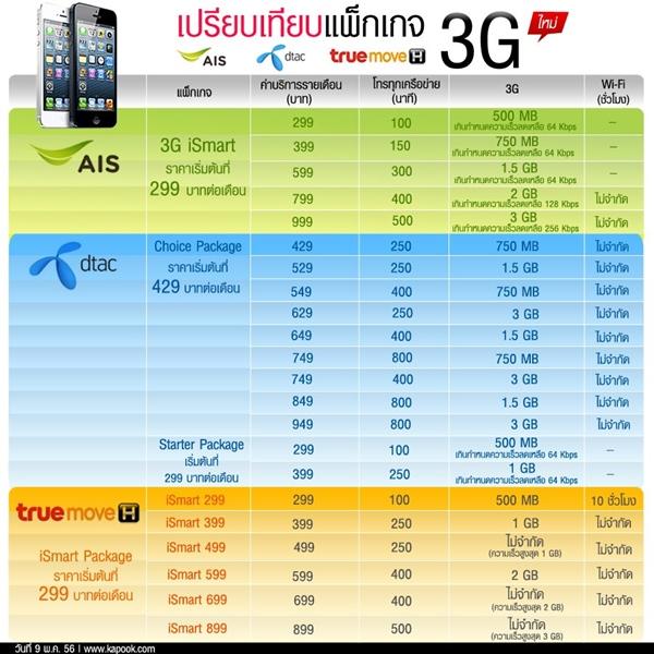 ตารางเปรียบเทียบแพคเกจ 3G จาก Kapook